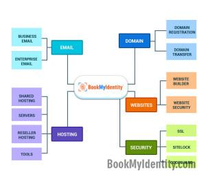 Published-blog-BookMyIdentity-A-Brief-INtroduction