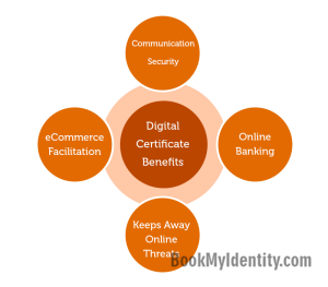 Benefits-Of-Digital-Certificate