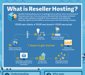 Reseller-Hosting-A-Quick-Take-info