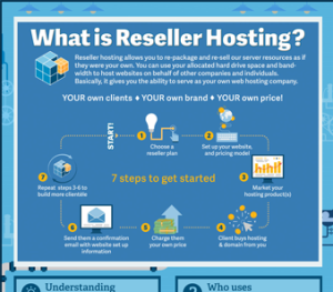 Reseller-Web-Hosting-Service;-Some-Impending-Benefits-info