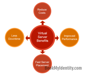 What-Are-Virtual-Server