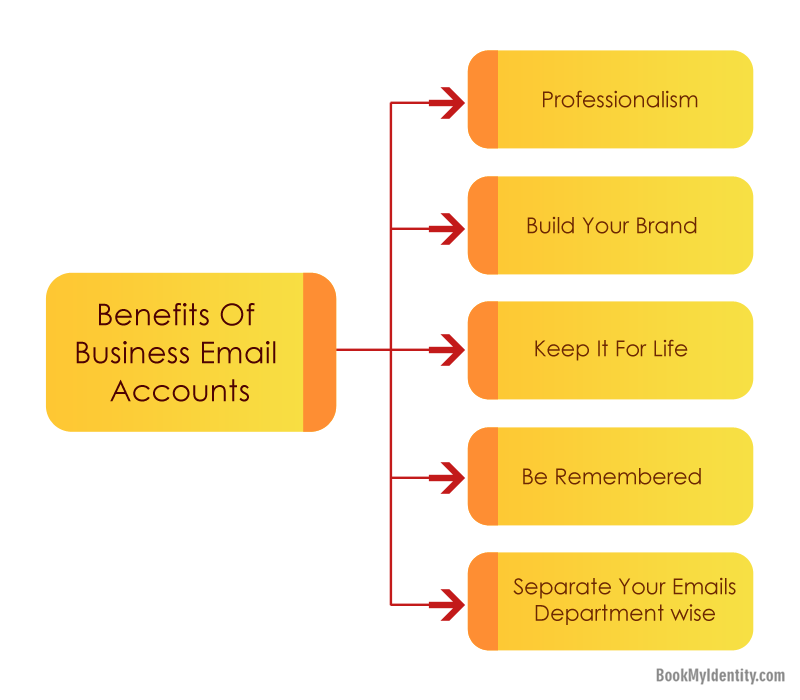 how to get a free business email account
