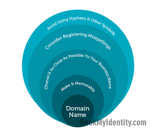 Published-blog--Never-Underestimate-The-Importance-Of-A-Great-Domain-Name