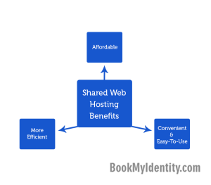 Published-blog--Shared-Web-Hosting--3-Quick-Advantages
