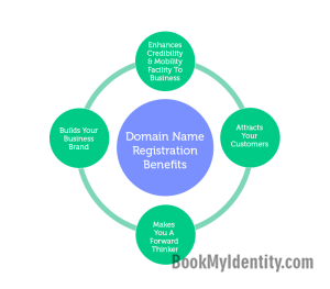 Domain-Name-Registrations-Value-In-Todays-Time