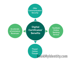 Published-blog--4-Quick-Benefits-Of-Digital-Certificates