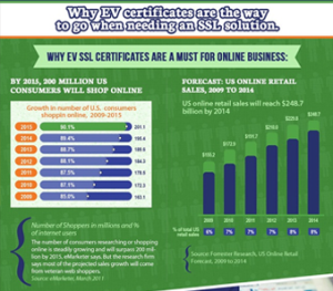 Published-blog--4-Quick-Benefits-Of-Digital-Certificates-info