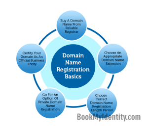 Published-blog--Domain-Name-Registration--5-Basics