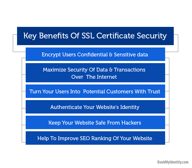 Ssl Certificates 5 Benefits For Online Business Book My Identity Blog