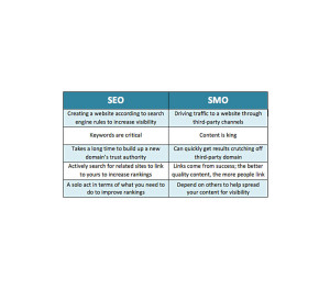 is-social-media-optimization-smo-the-new-seo