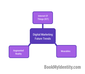 Digital-Marketing--3-Trends-That-Will-Shape-It