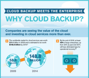 cloud-backup-and-the-enterprise-infographic-(1)