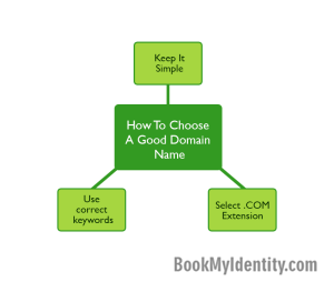 Published-blog--Domain-Name--3-Killer-Steps-To-Get-It