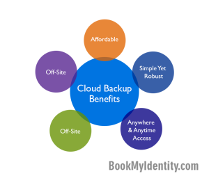 Published-blog--What-Is-Cloud-Backup
