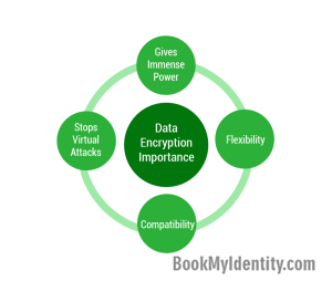 Data-Encryption-&-Its-Need