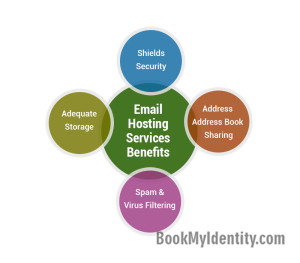 Email-Hosting-Services-At-A-Glance