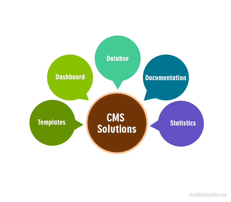 what is cms